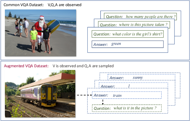 Figure 1 for Cross-Modal Generative Augmentation for Visual Question Answering