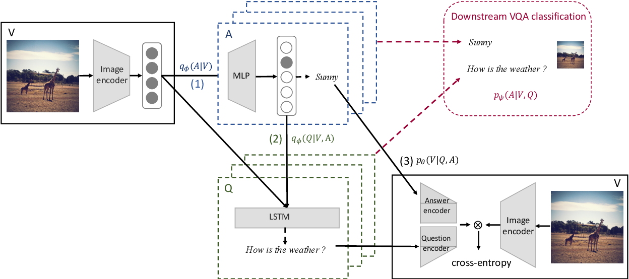 Figure 3 for Cross-Modal Generative Augmentation for Visual Question Answering