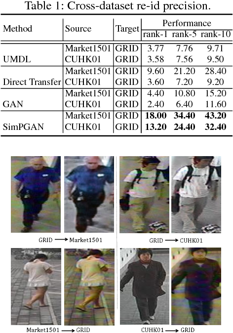 Figure 2 for Cross-dataset Person Re-Identification Using Similarity Preserved Generative Adversarial Networks