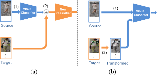 Figure 3 for Cross-dataset Person Re-Identification Using Similarity Preserved Generative Adversarial Networks