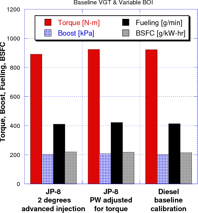 Figure 10 from Impact of military JP-8 fuel on heavy-duty diesel