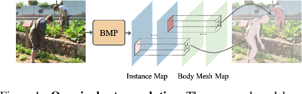 Figure 1 for Body Meshes as Points
