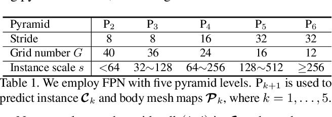 Figure 2 for Body Meshes as Points