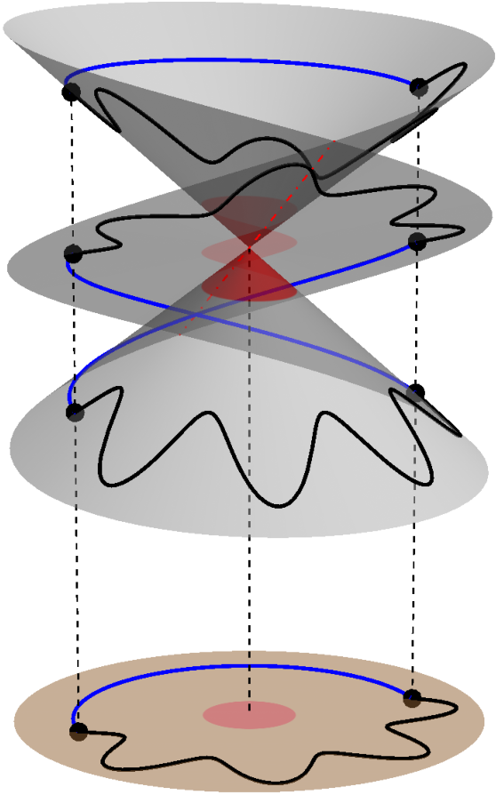 Figure 4 for PLMP - Point-Line Minimal Problems in Complete Multi-View Visibility