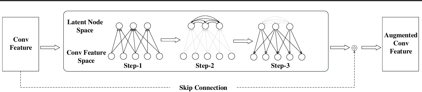 Figure 1 for LatentGNN: Learning Efficient Non-local Relations for Visual Recognition