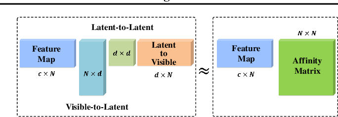 Figure 3 for LatentGNN: Learning Efficient Non-local Relations for Visual Recognition