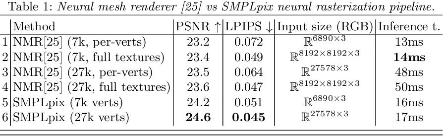 Figure 2 for SMPLpix: Neural Avatars from 3D Human Models
