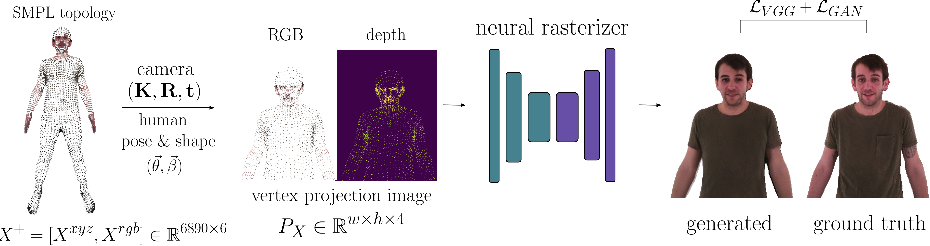 Figure 1 for SMPLpix: Neural Avatars from 3D Human Models