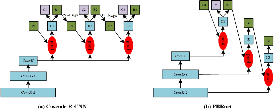 Figure 1 for PBRnet: Pyramidal Bounding Box Refinement to Improve Object Localization Accuracy