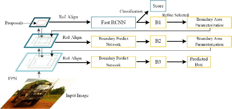 Figure 3 for PBRnet: Pyramidal Bounding Box Refinement to Improve Object Localization Accuracy
