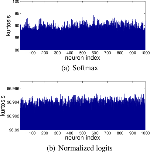 Figure 3 for Unsupervised Learning on Neural Network Outputs: with Application in Zero-shot Learning