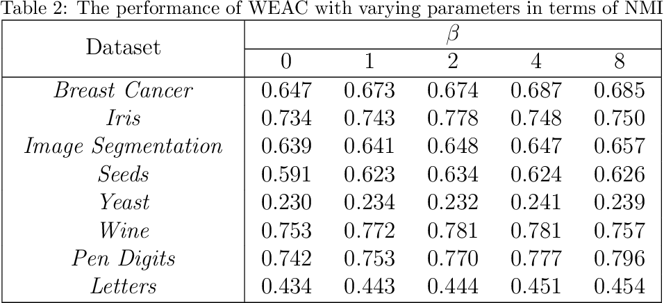 Figure 3 for Combining Multiple Clusterings via Crowd Agreement Estimation and Multi-Granularity Link Analysis