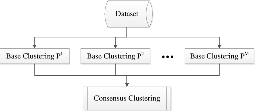 Figure 1 for Combining Multiple Clusterings via Crowd Agreement Estimation and Multi-Granularity Link Analysis