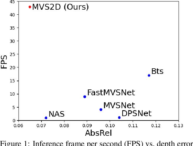 Figure 1 for MVS2D: Efficient Multi-view Stereo via Attention-Driven 2D Convolutions