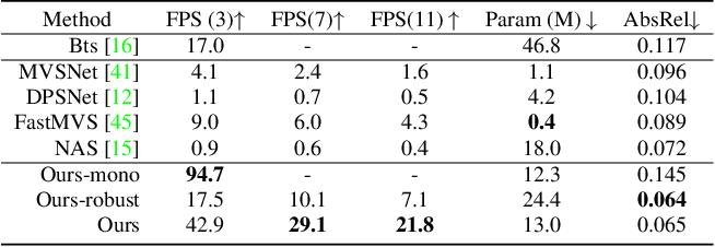 Figure 2 for MVS2D: Efficient Multi-view Stereo via Attention-Driven 2D Convolutions