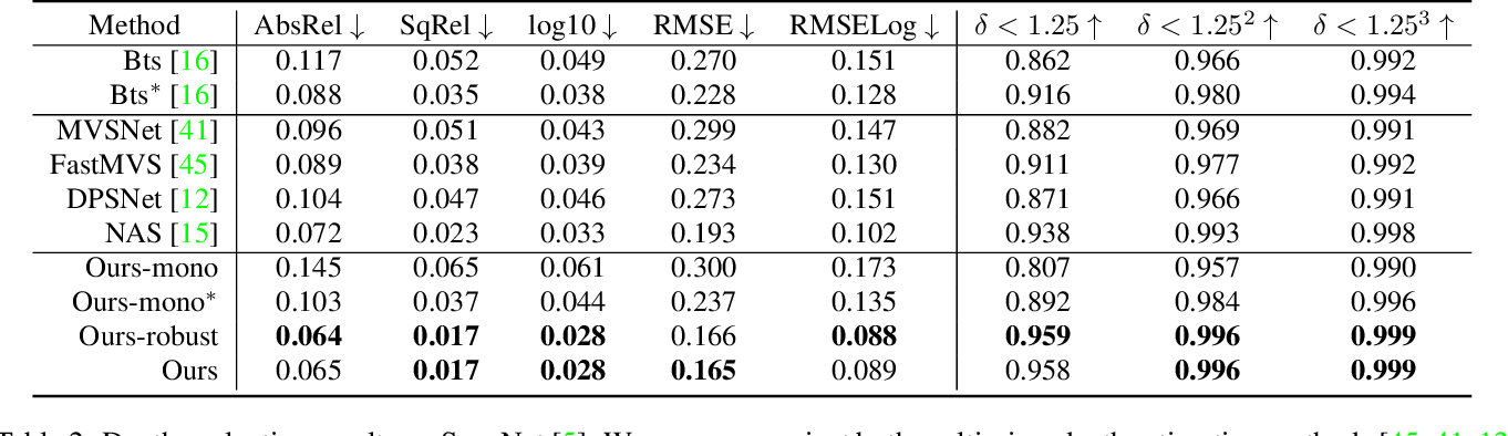 Figure 4 for MVS2D: Efficient Multi-view Stereo via Attention-Driven 2D Convolutions