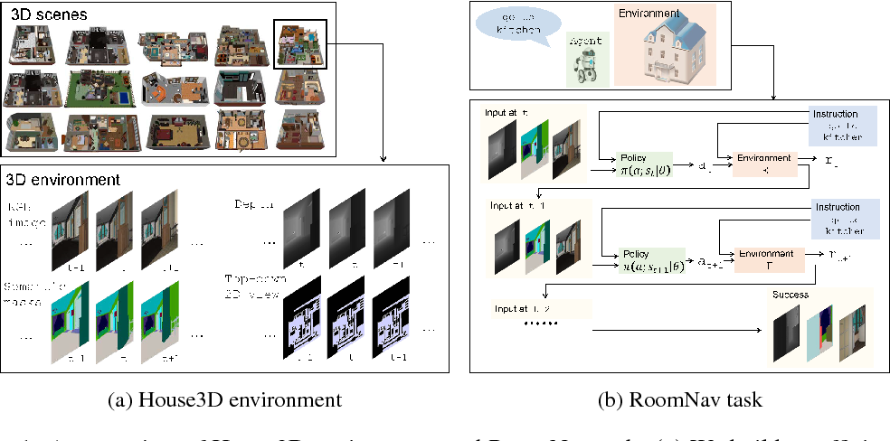 Figure 1 for Building Generalizable Agents with a Realistic and Rich 3D Environment
