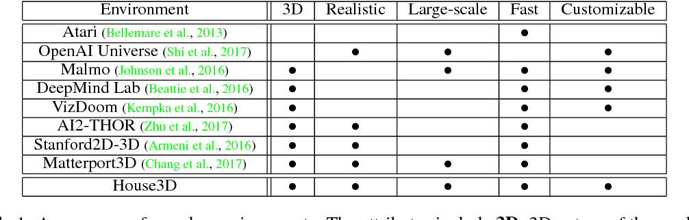 Figure 2 for Building Generalizable Agents with a Realistic and Rich 3D Environment