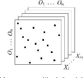 Figure 1 for Regularized Orthogonal Tensor Decompositions for Multi-Relational Learning