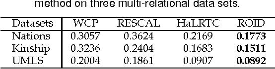 Figure 3 for Regularized Orthogonal Tensor Decompositions for Multi-Relational Learning