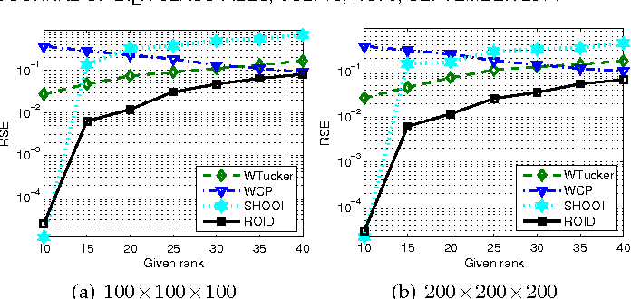 Figure 2 for Regularized Orthogonal Tensor Decompositions for Multi-Relational Learning