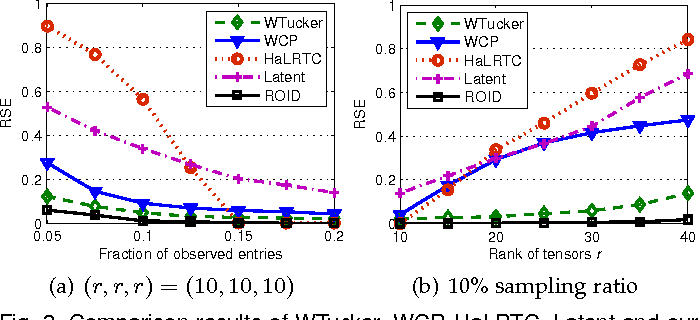 Figure 4 for Regularized Orthogonal Tensor Decompositions for Multi-Relational Learning