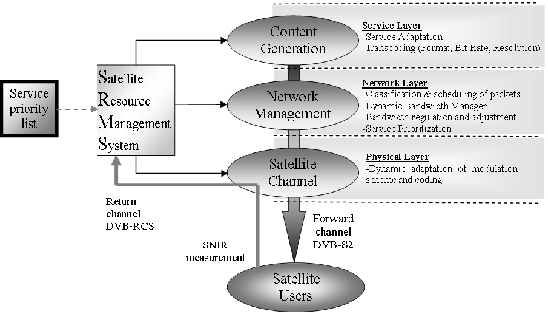 Figure 1 from Multi-layer Resource Management in DVB-S 2