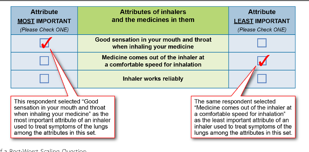 Figure 1 from Quantifying the importance of inhaler