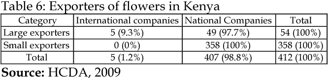 PDF] Performance of Floriculture Industry in East Africa