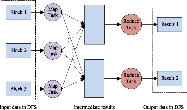 Figure 1 for Parallel Large-Scale Attribute Reduction on Cloud Systems