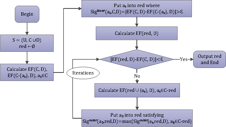 Figure 3 for Parallel Large-Scale Attribute Reduction on Cloud Systems