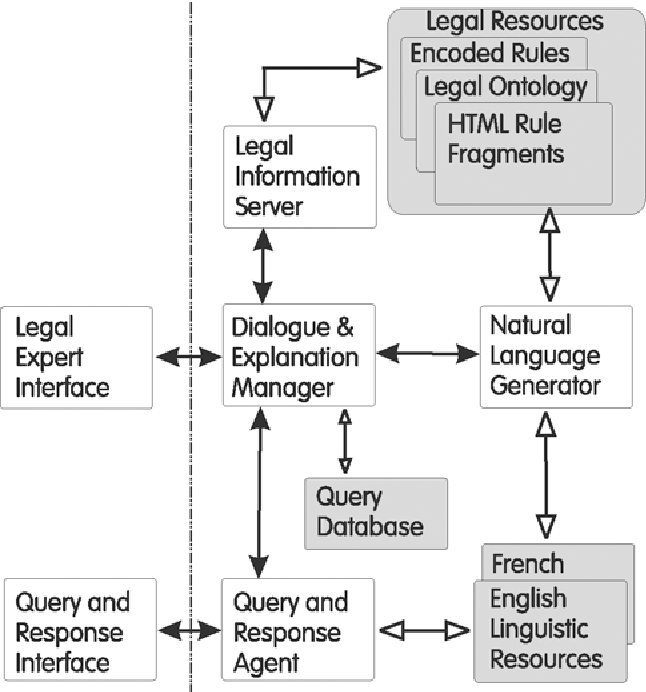 Natural language processing in clime a multilingual legal advisory figure 1 ccuart Gallery