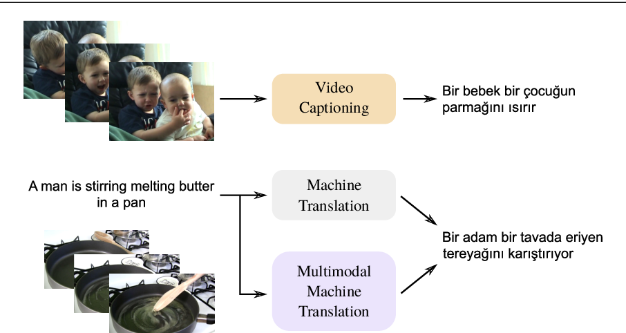 Figure 1 for MSVD-Turkish: A Comprehensive Multimodal Dataset for Integrated Vision and Language Research in Turkish