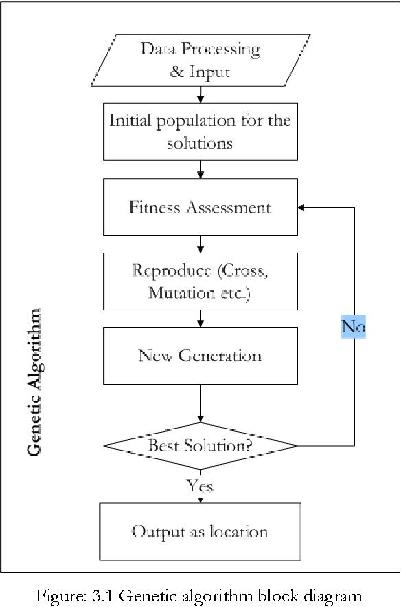 PDF] LOCATION ALLOCATION PROBLEM USING GENETIC ALGORITHM AND