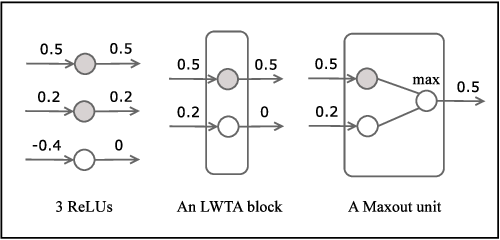 Figure 1 for Understanding Locally Competitive Networks