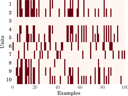 Figure 2 for Understanding Locally Competitive Networks