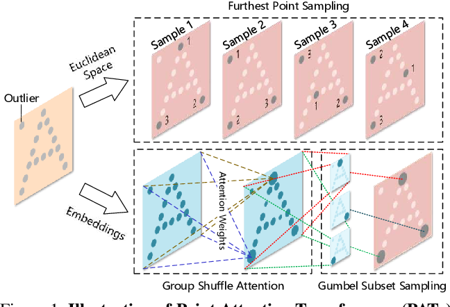 Figure 1 for Modeling Point Clouds with Self-Attention and Gumbel Subset Sampling