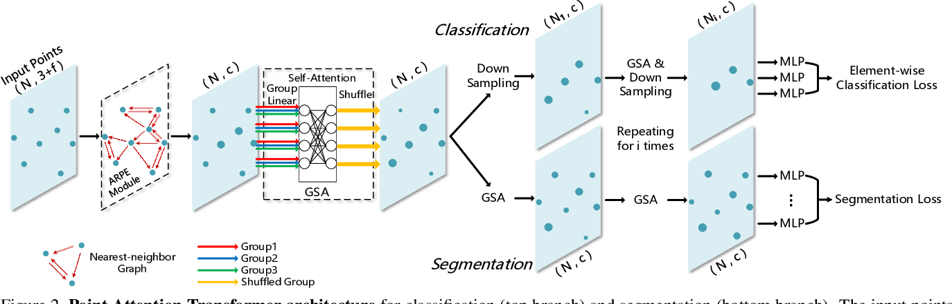 Figure 3 for Modeling Point Clouds with Self-Attention and Gumbel Subset Sampling