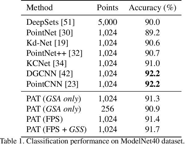Figure 2 for Modeling Point Clouds with Self-Attention and Gumbel Subset Sampling