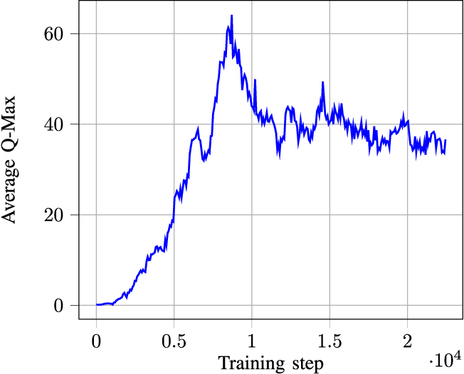 Figure 4 for FlexPool: A Distributed Model-Free Deep Reinforcement Learning Algorithm for Joint Passengers & Goods Transportation