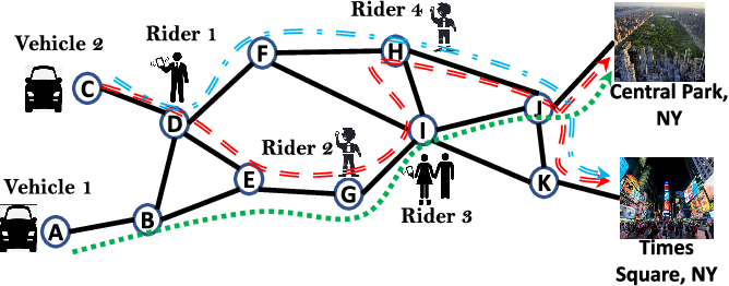 Figure 1 for FlexPool: A Distributed Model-Free Deep Reinforcement Learning Algorithm for Joint Passengers & Goods Transportation