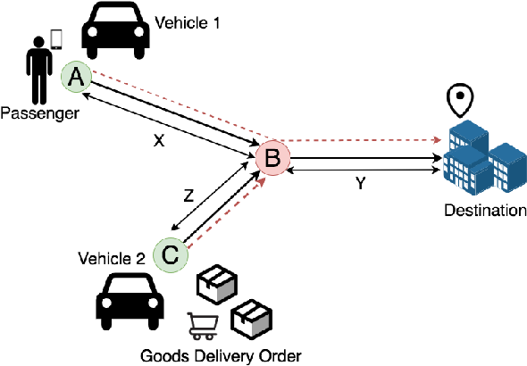 Figure 2 for FlexPool: A Distributed Model-Free Deep Reinforcement Learning Algorithm for Joint Passengers & Goods Transportation