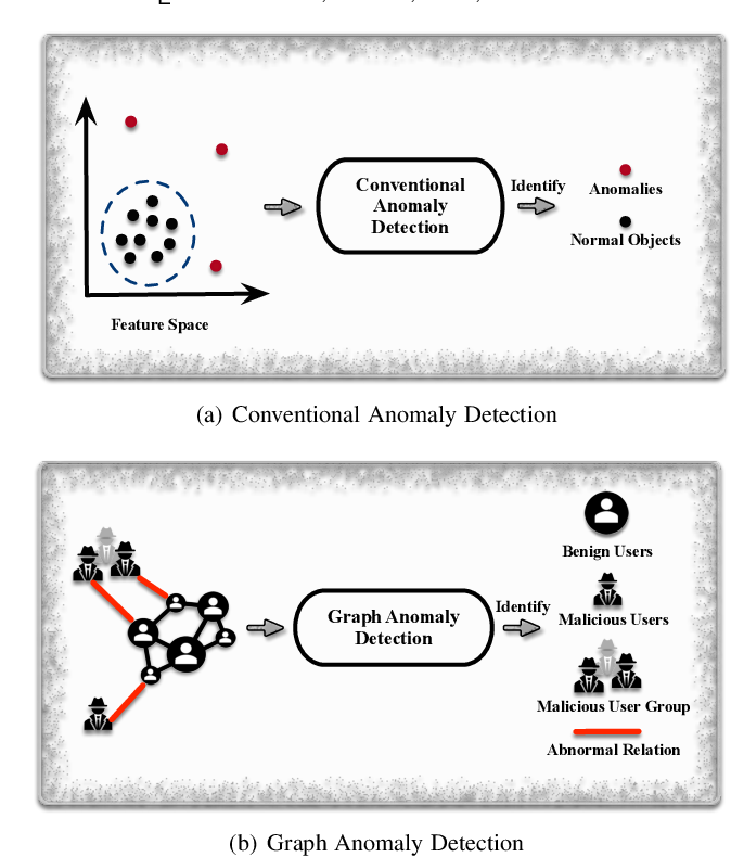 Figure 1 for A Comprehensive Survey on Graph Anomaly Detection with Deep Learning