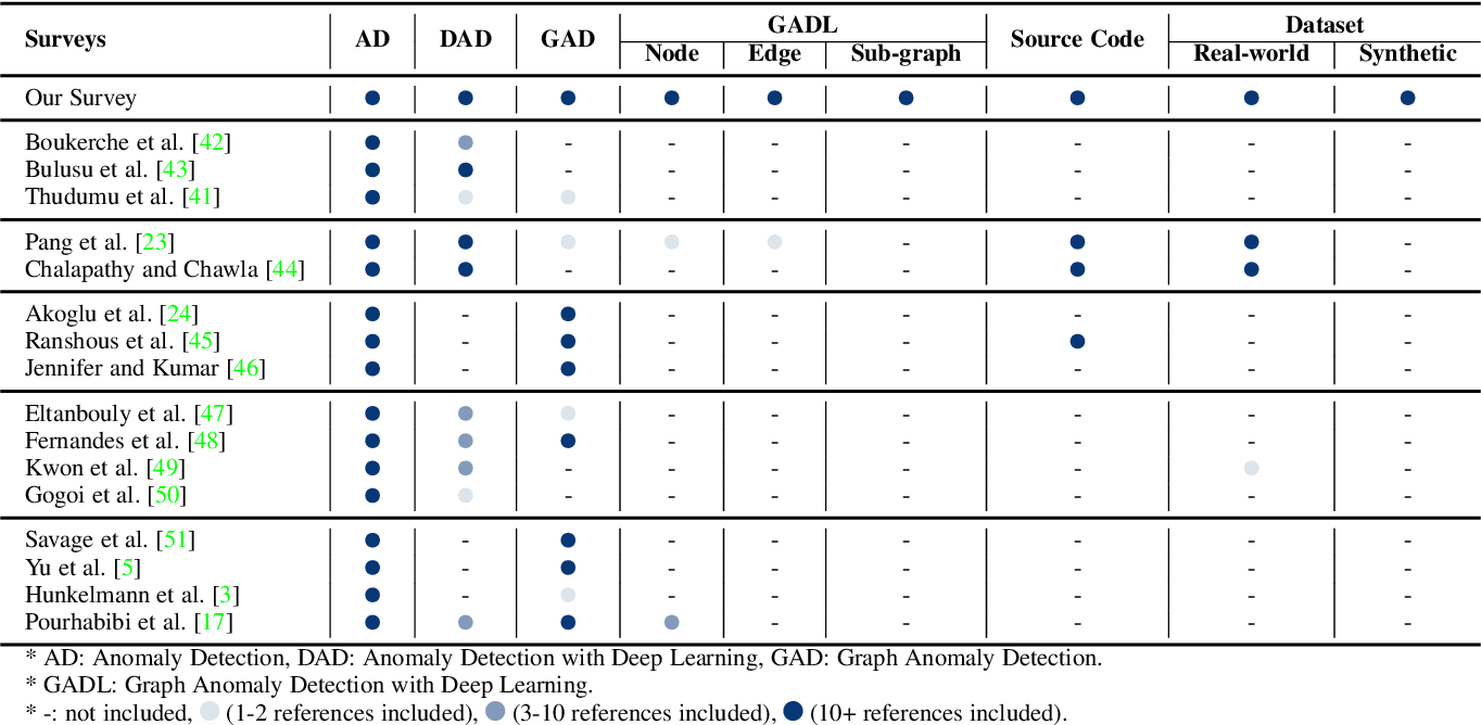 Figure 2 for A Comprehensive Survey on Graph Anomaly Detection with Deep Learning