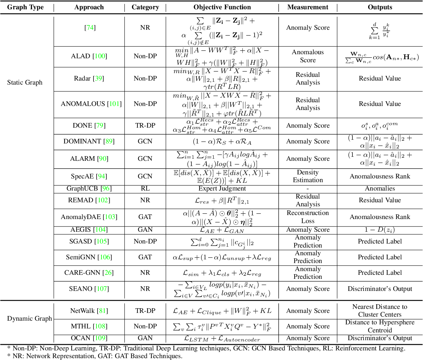 Figure 4 for A Comprehensive Survey on Graph Anomaly Detection with Deep Learning