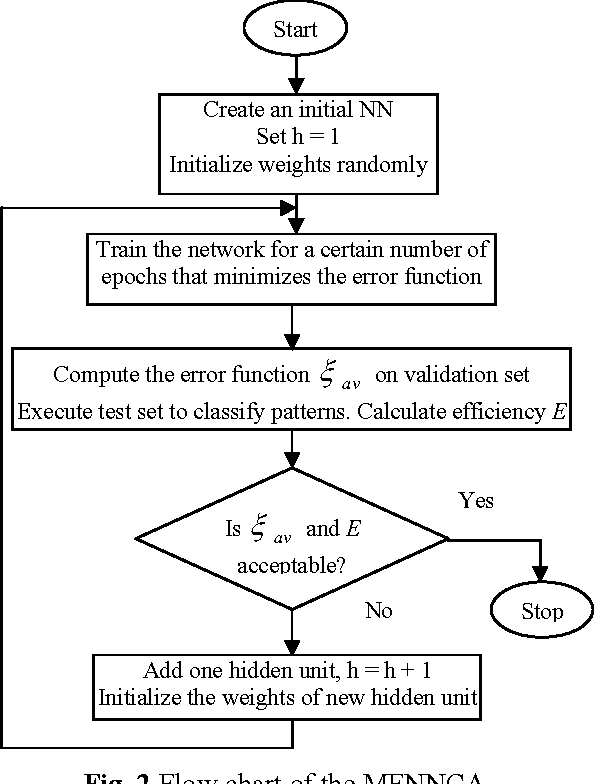 Figure 3 for Medical diagnosis using neural network
