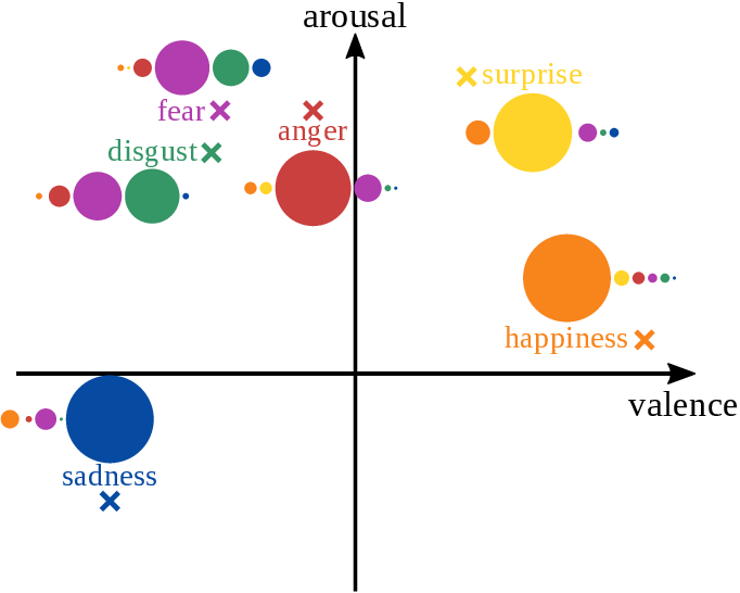 Figure 2 for From Motions to Emotions: Can the Fundamental Emotions be Expressed in a Robot Swarm?