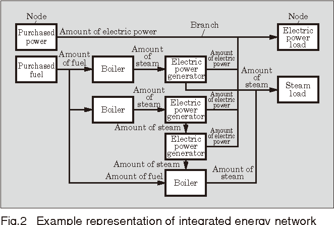 Fig. 2 shows an example representation of an integrated energy network model.