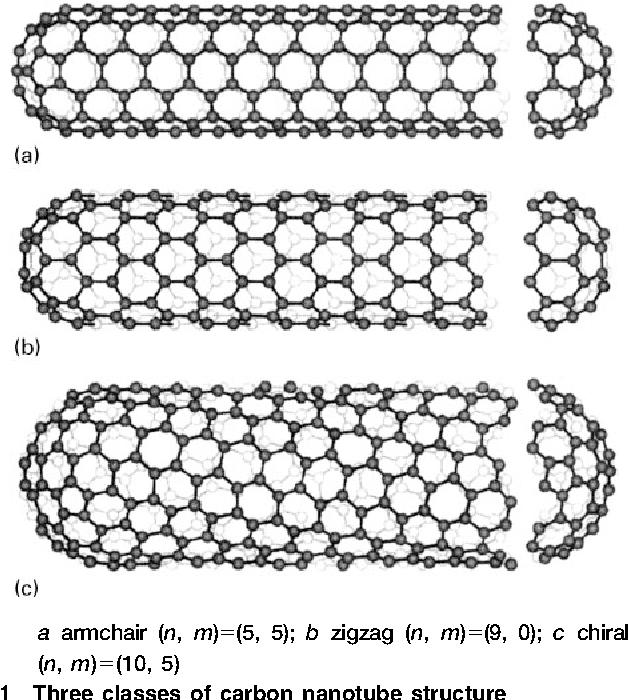 carbon nanotube science harris peter j f
