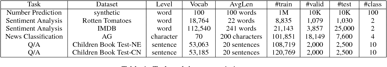 Figure 2 for Learning to Skim Text